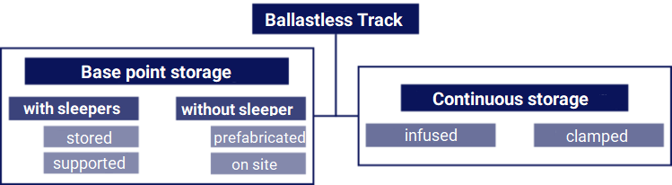 Classification of different types of ballastless track